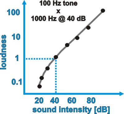 what is the relationship between decibels and intensity of sound