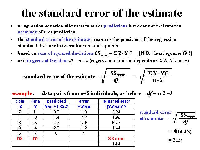 how to make standard deviation linear